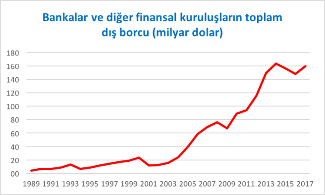 bankalar dıs borc