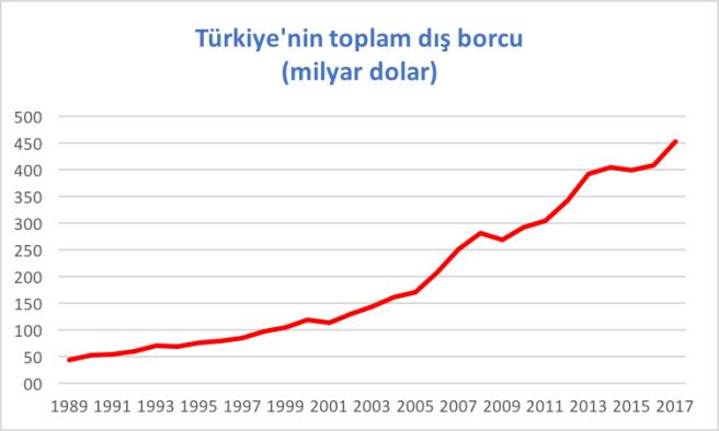 toplam dıs borc