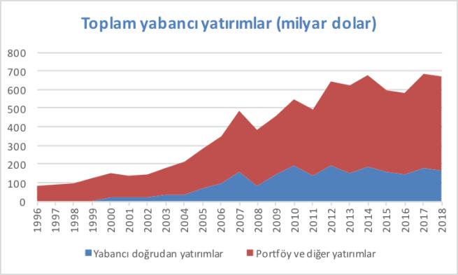 toplam yabancı yatırım